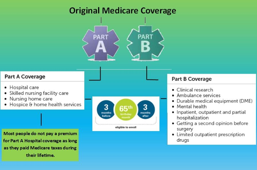 Medicare Consulting-Eligible for Medicare Picture.